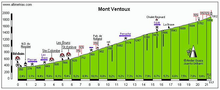 Mont Ventoux Altimetrias Perfil