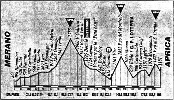 Etapa 16 Giro 1994 Mortirolo Stelvio