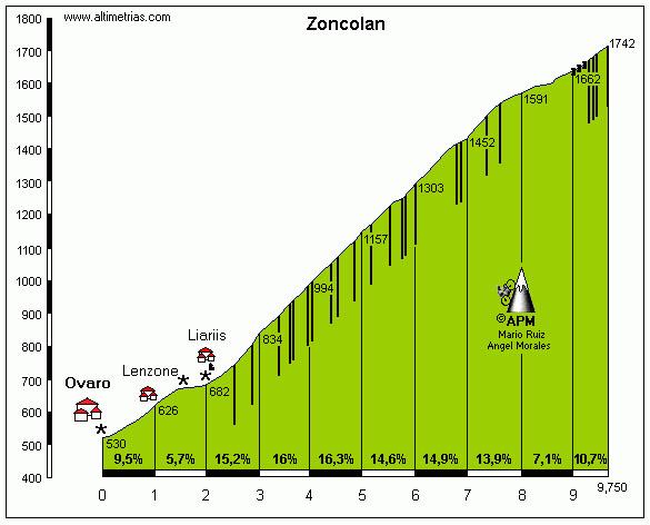 Monte Zoncolan Perfil Altimetria