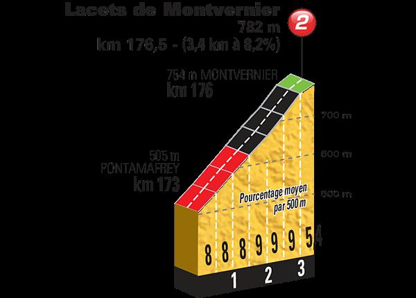 Altimetria Lacets de Montvernier Profile