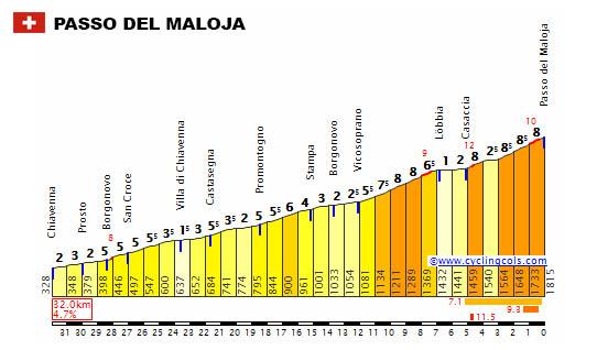 Maloja Pass Puerto Altimetria Profile