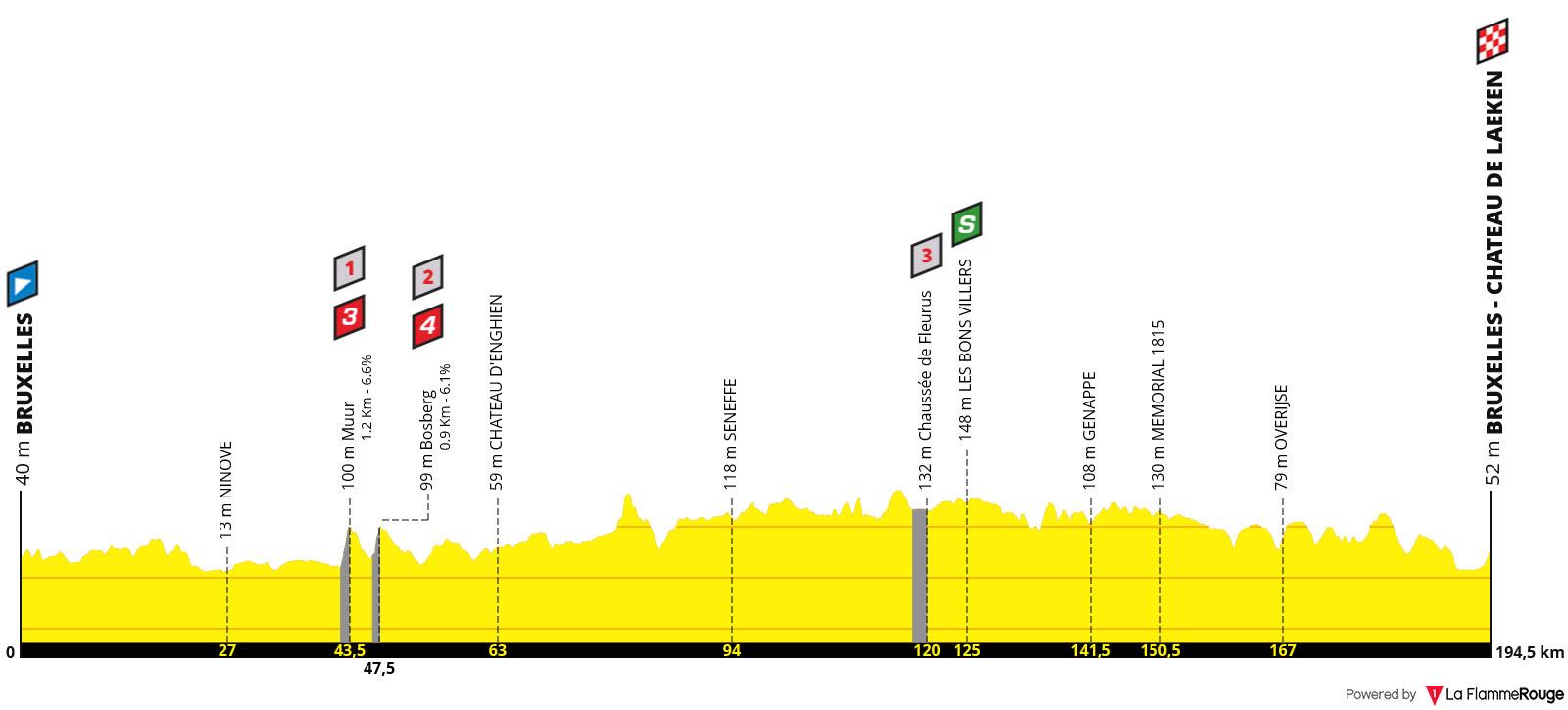 Perfil Etapa 01 - Tour de Francia 2019