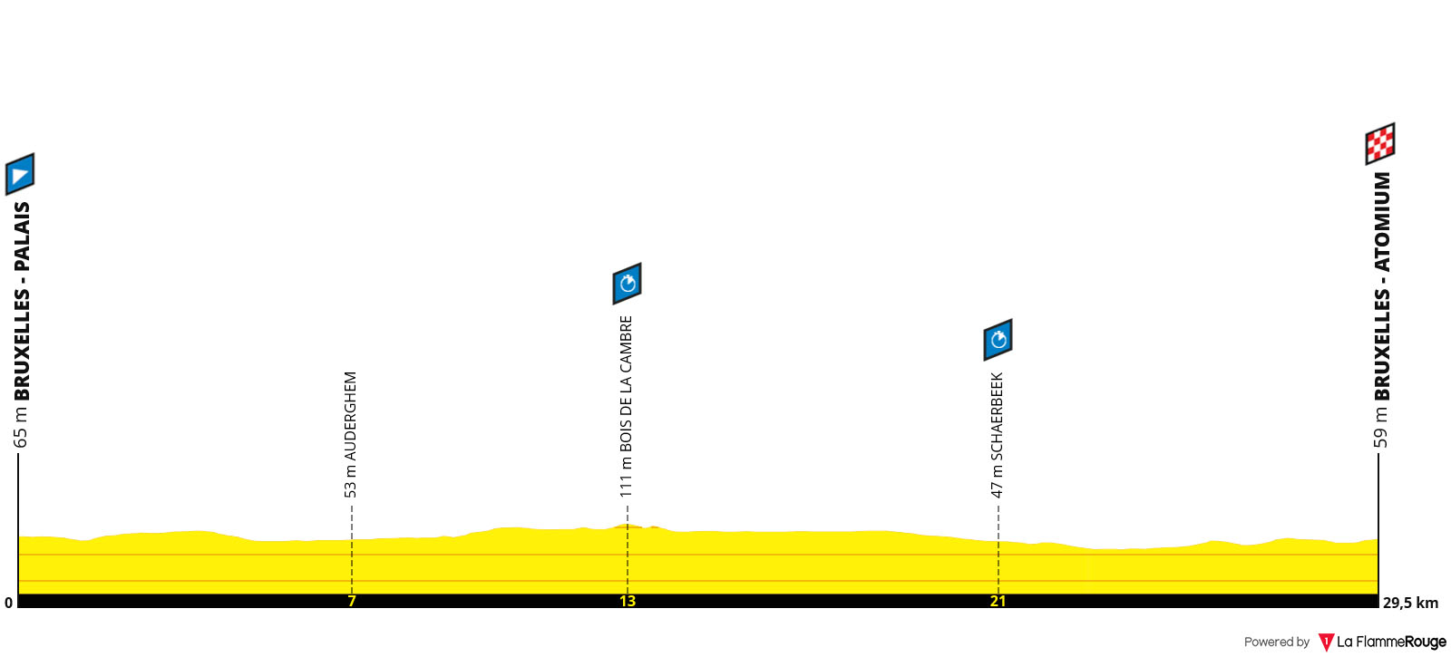 Perfil Etapa 02 - Tour de Francia 2019