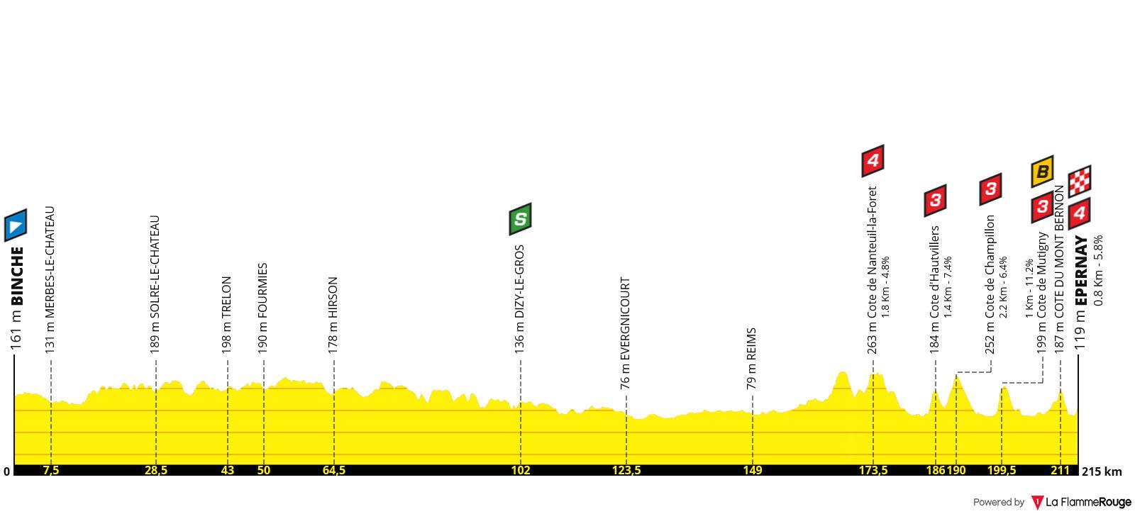 Perfil Etapa 03 - Tour de Francia 2019
