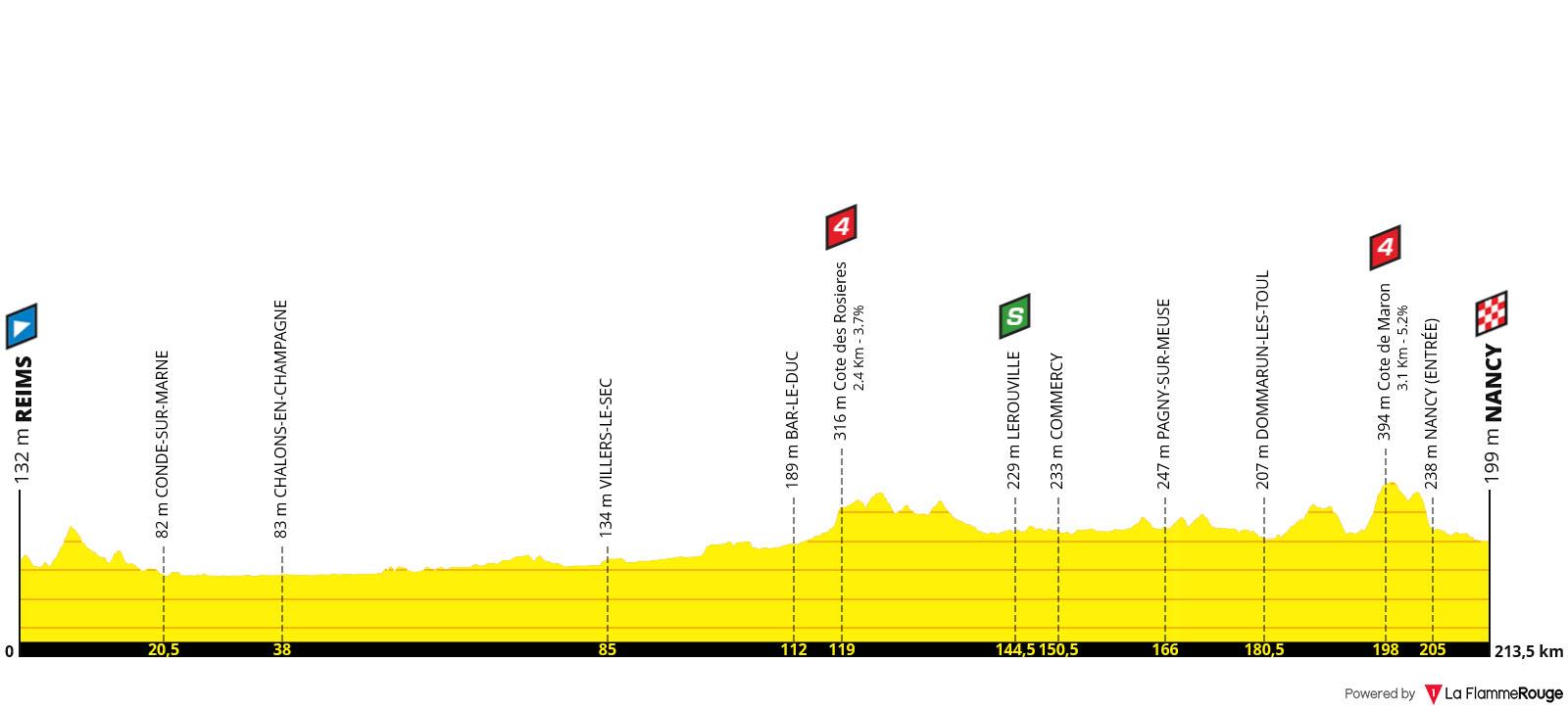 Perfil Etapa 04 - Tour de Francia 2019