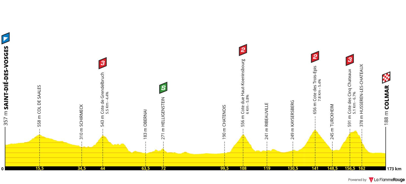 Perfil Etapa 05 - Tour de Francia 2019