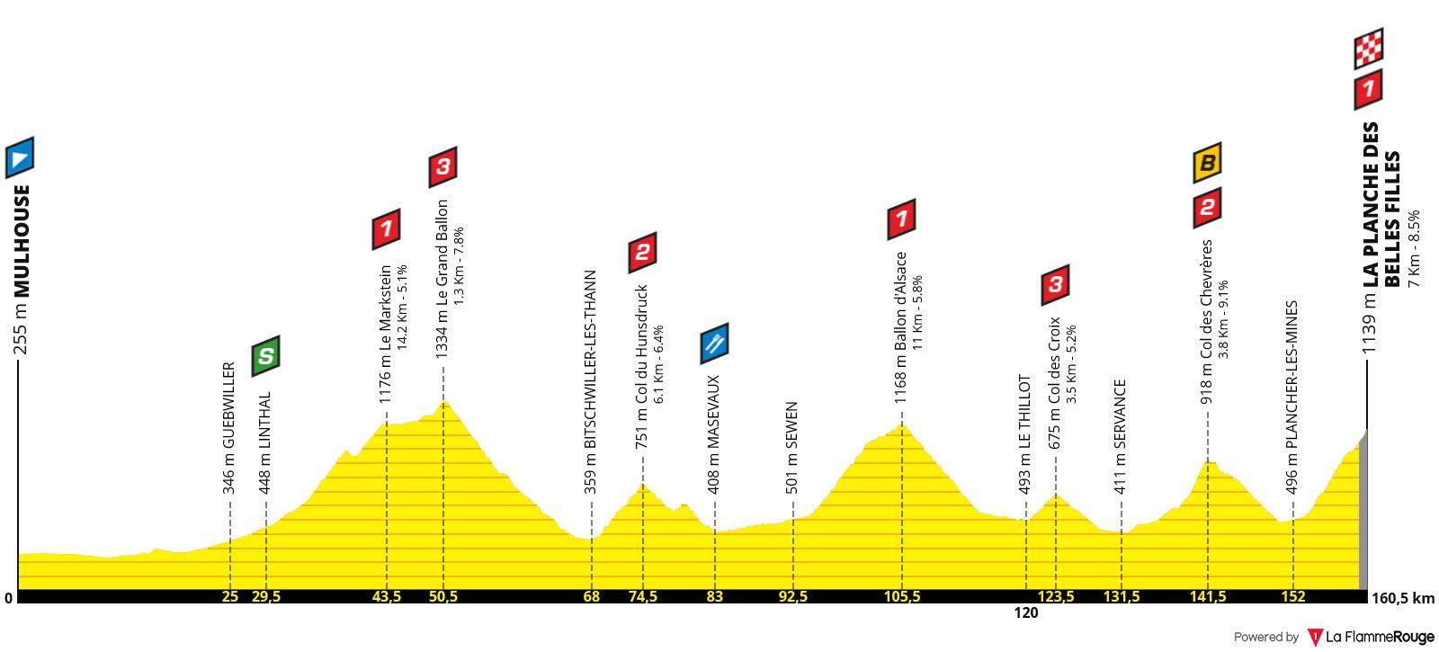 Perfil Etapa 06 - Tour de Francia 2019