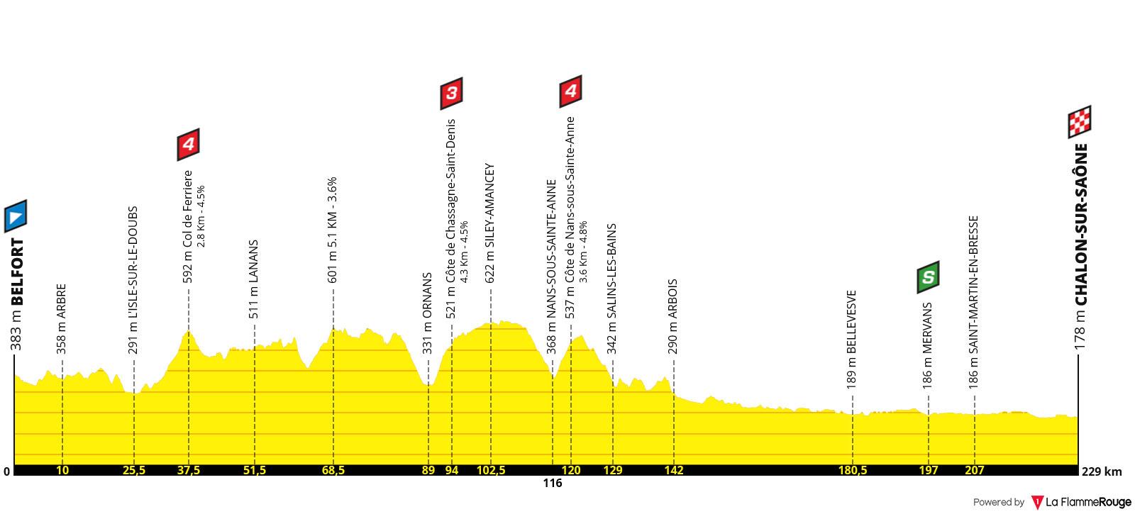 Perfil Etapa 07 - Tour de Francia 2019
