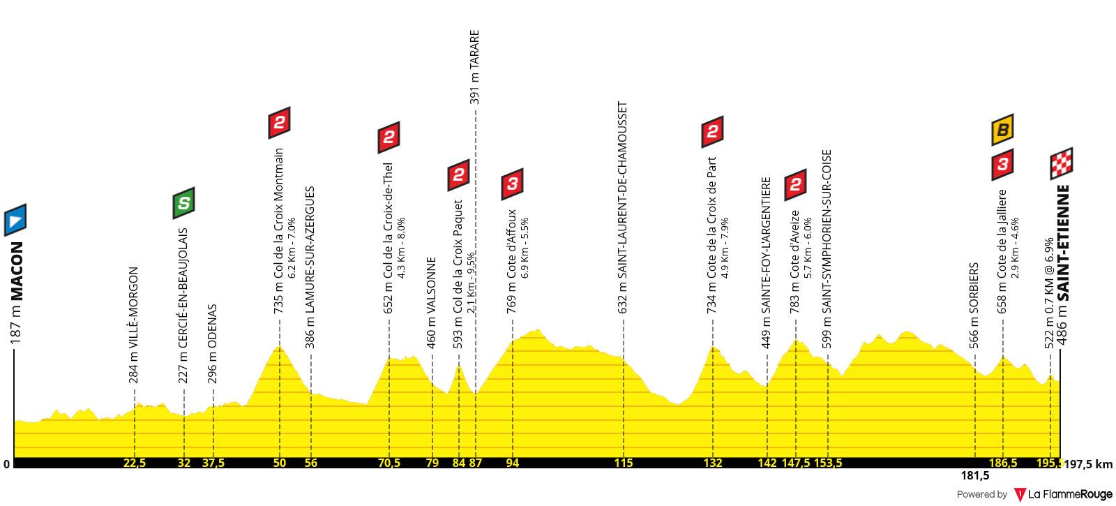 Perfil Etapa 08 - Tour de Francia 2019