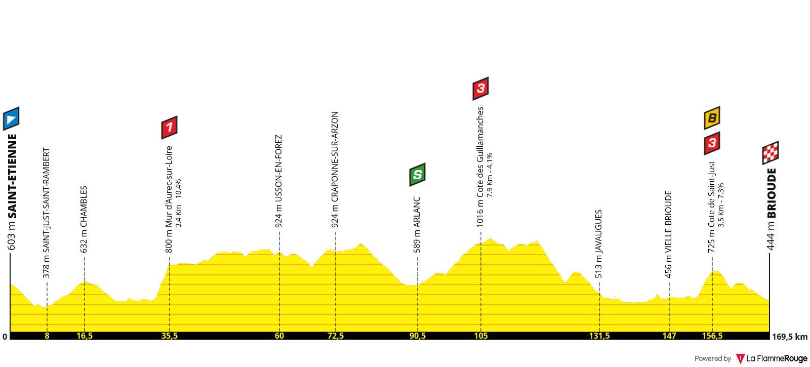 Perfil Etapa 09 - Tour de Francia 2019