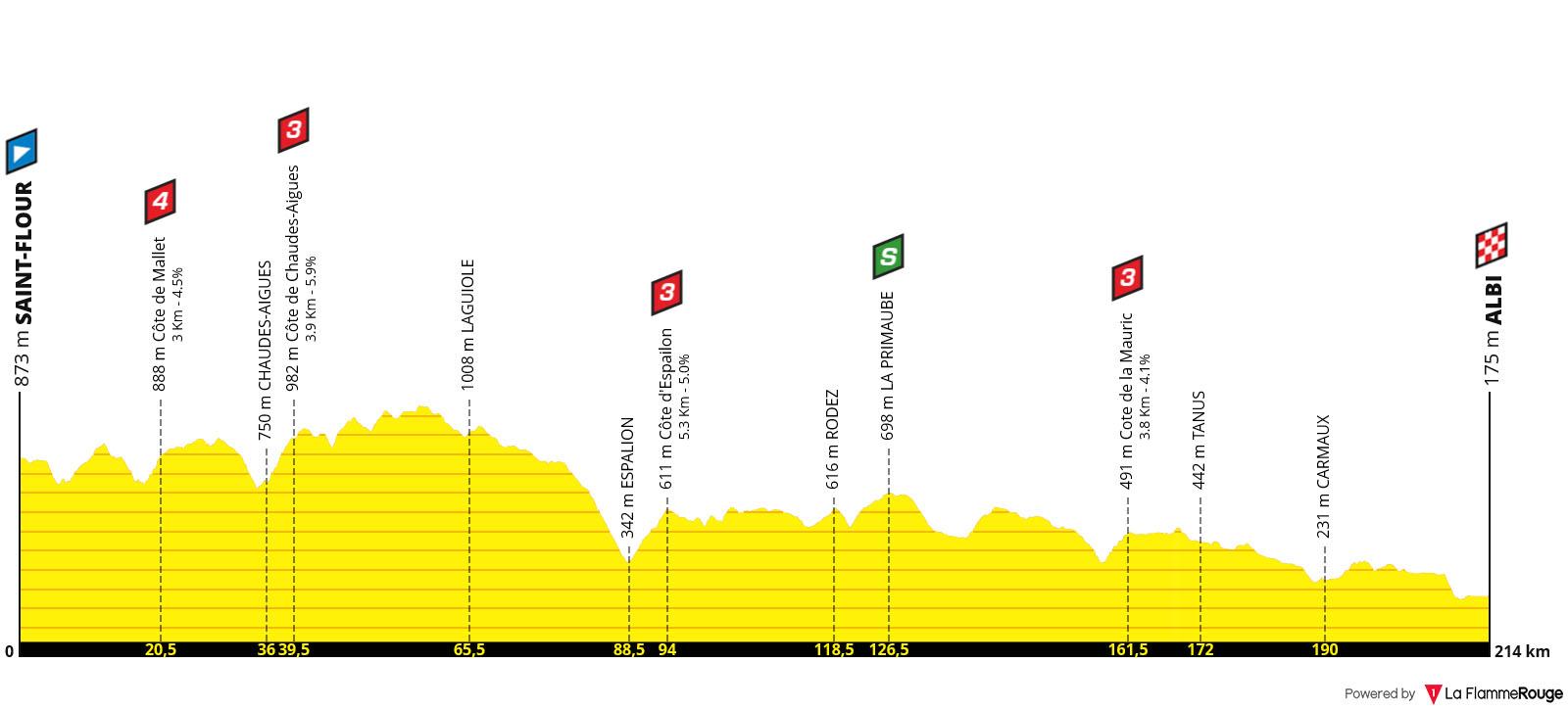 Perfil Etapa 10 - Tour de Francia 2019
