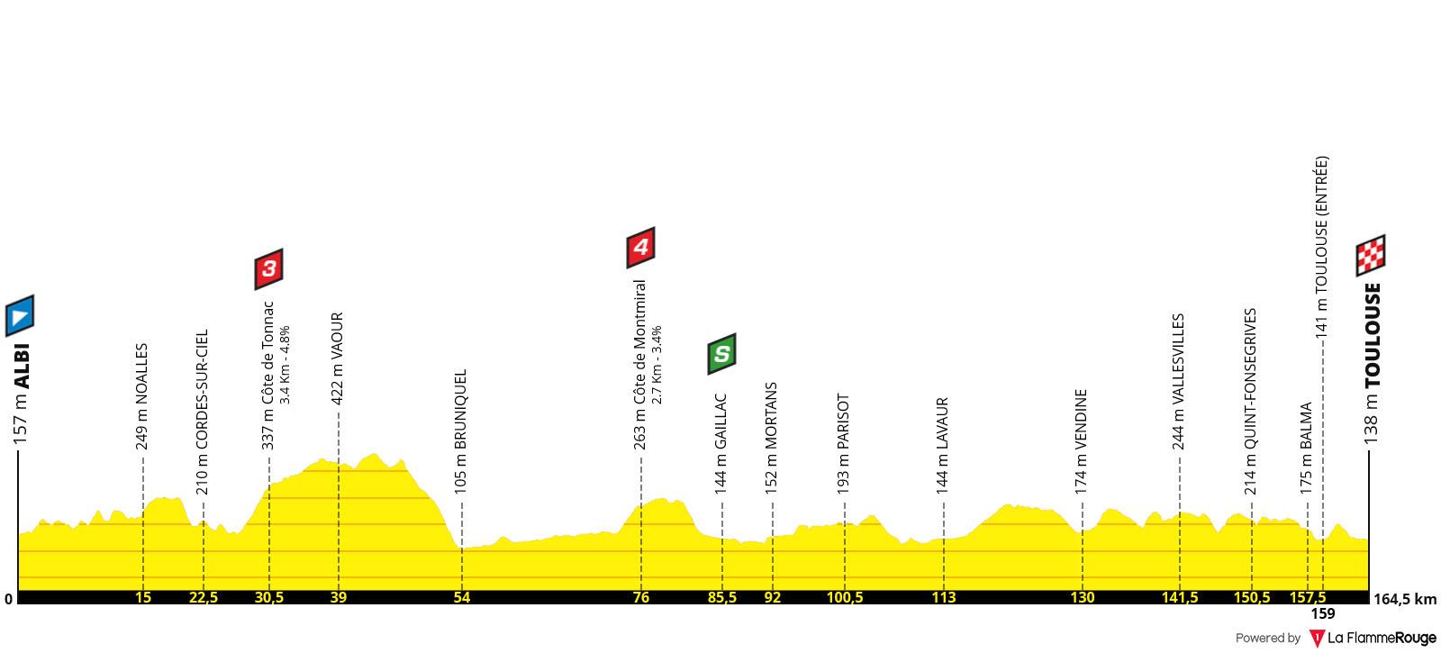Perfil Etapa 11 - Tour de Francia 2019