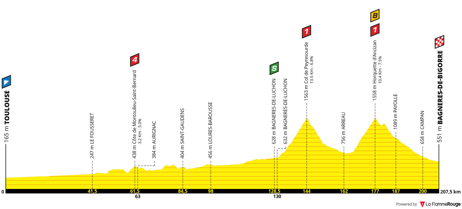 Perfil Etapa 12 - Tour de Francia 2019