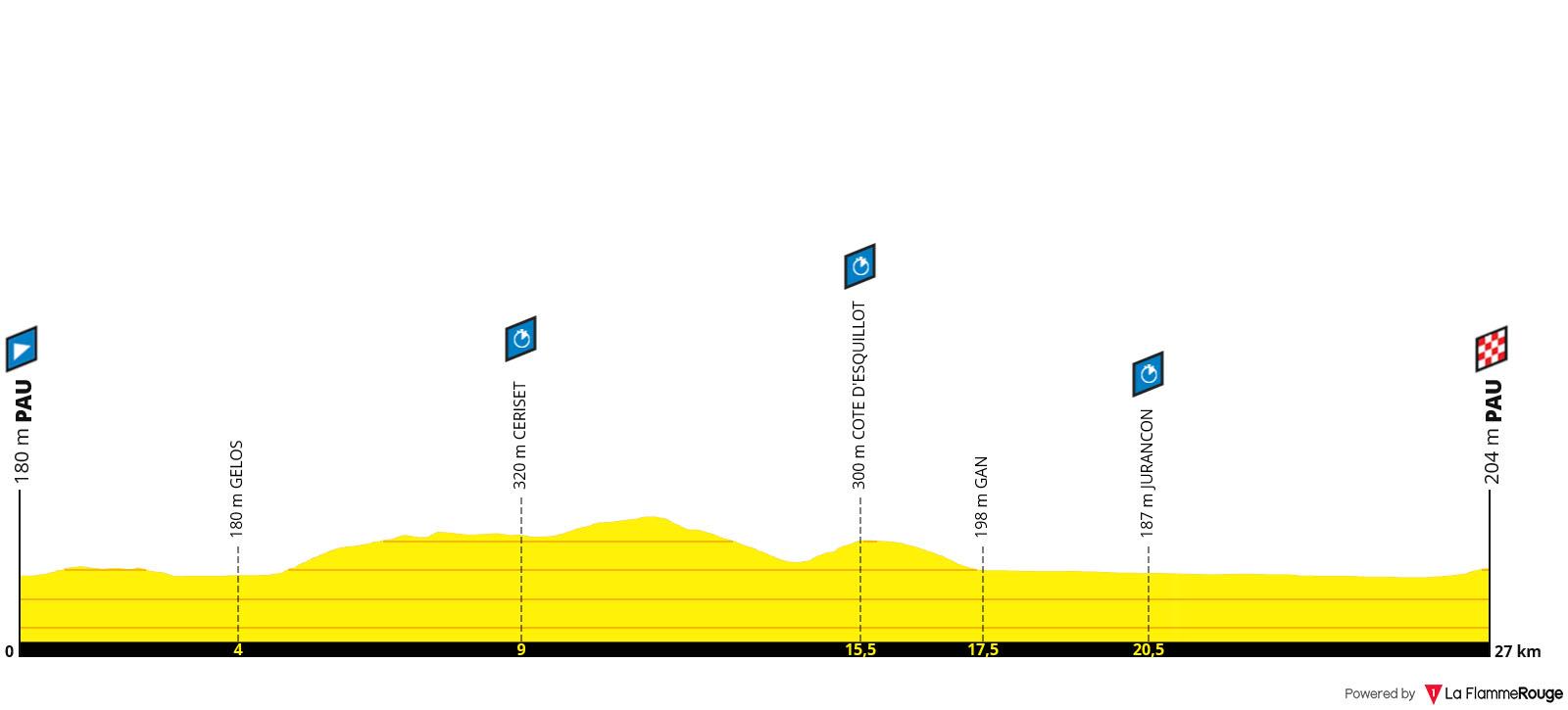 Perfil Etapa 13 - Tour de Francia 2019