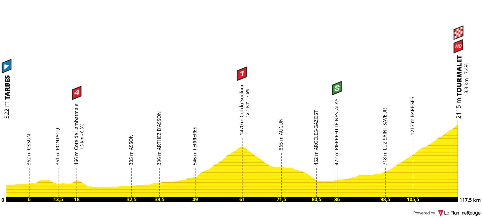 Perfil Etapa 14 - Tour de Francia 2019