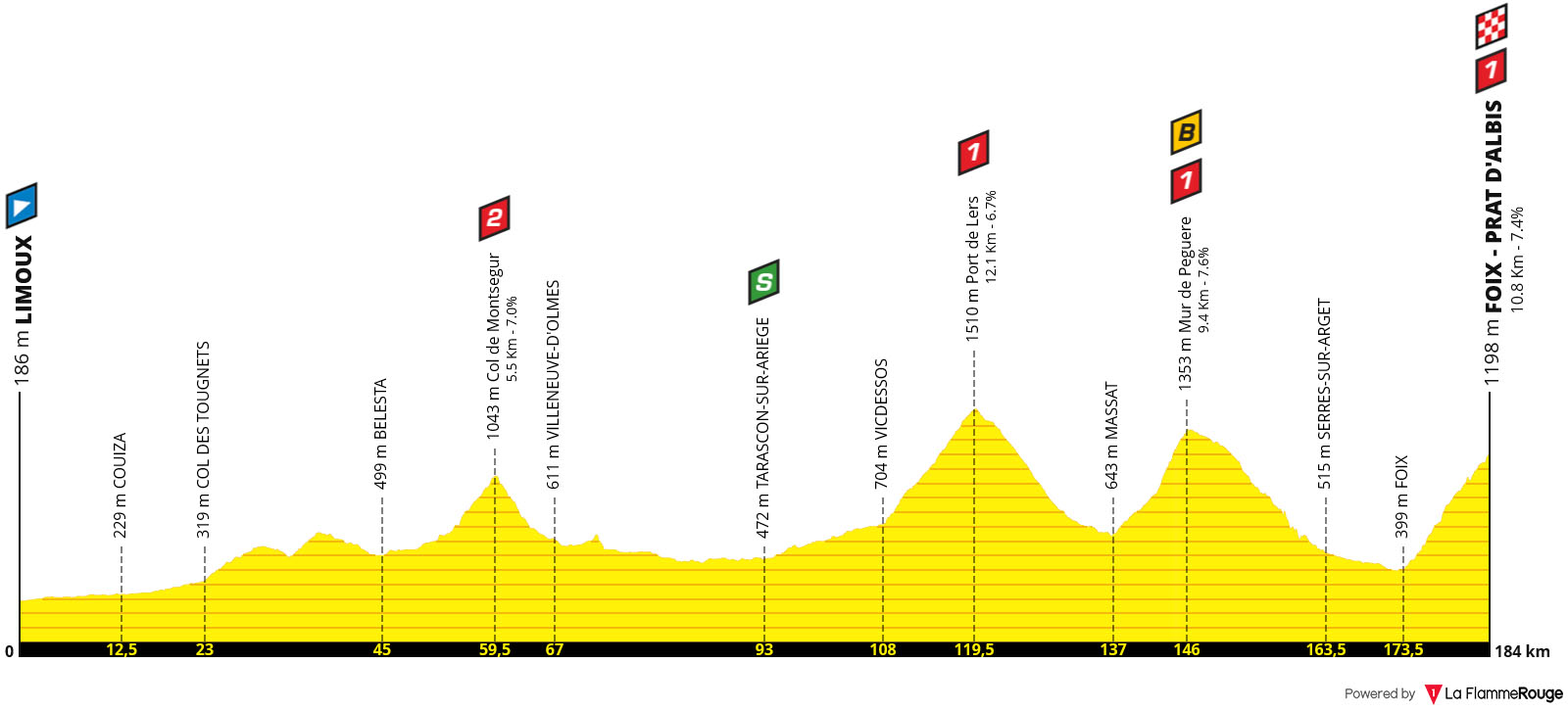 Perfil Etapa 15 - Tour de Francia 2019