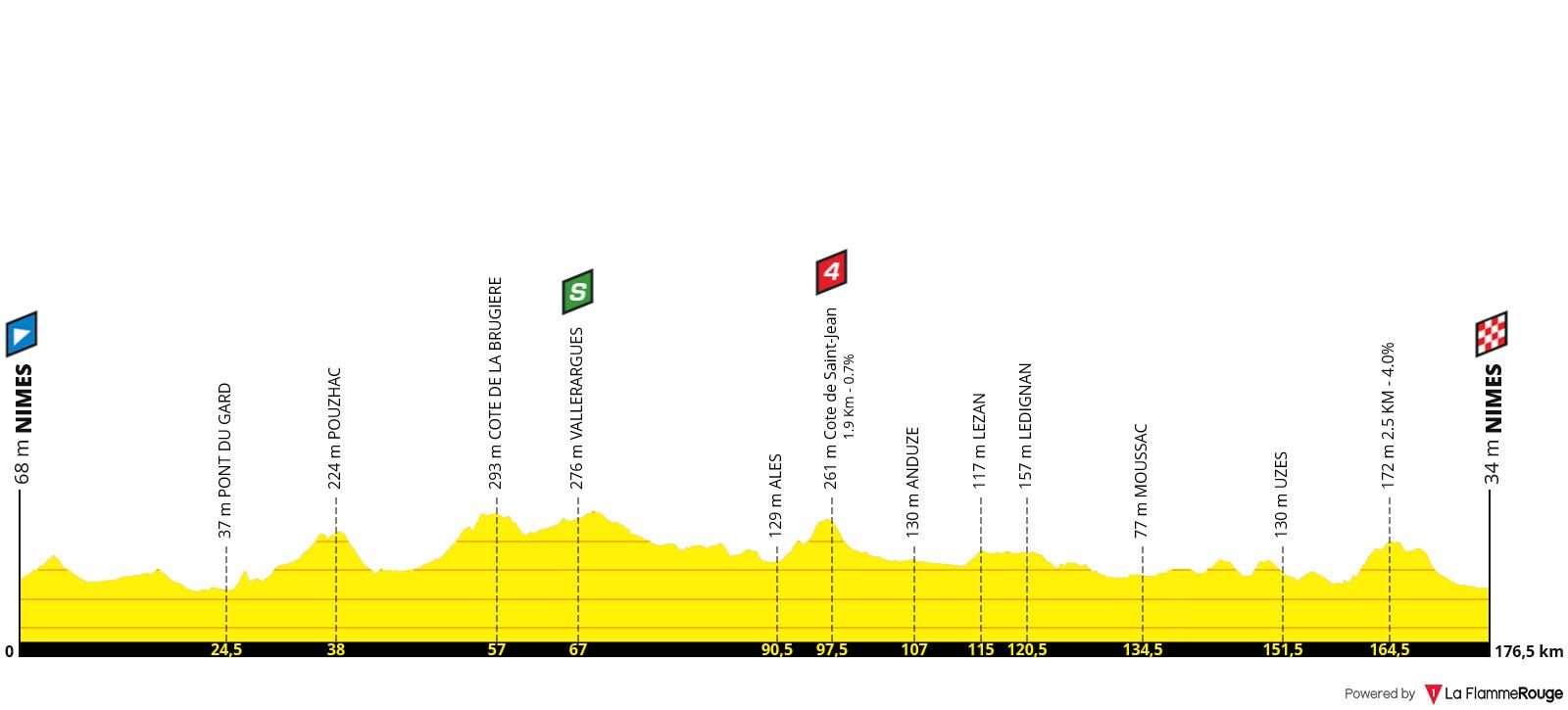 Perfil Etapa 16 - Tour de Francia 2019