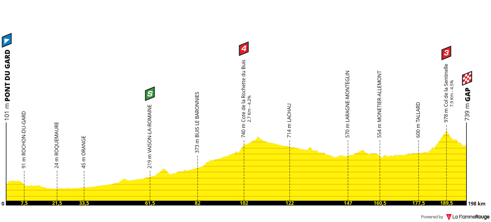 Perfil Etapa 17 - Tour de Francia 2019