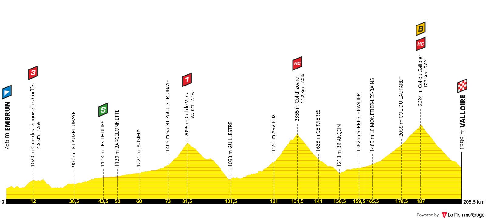 Perfil Etapa 18- Tour de Francia 2019