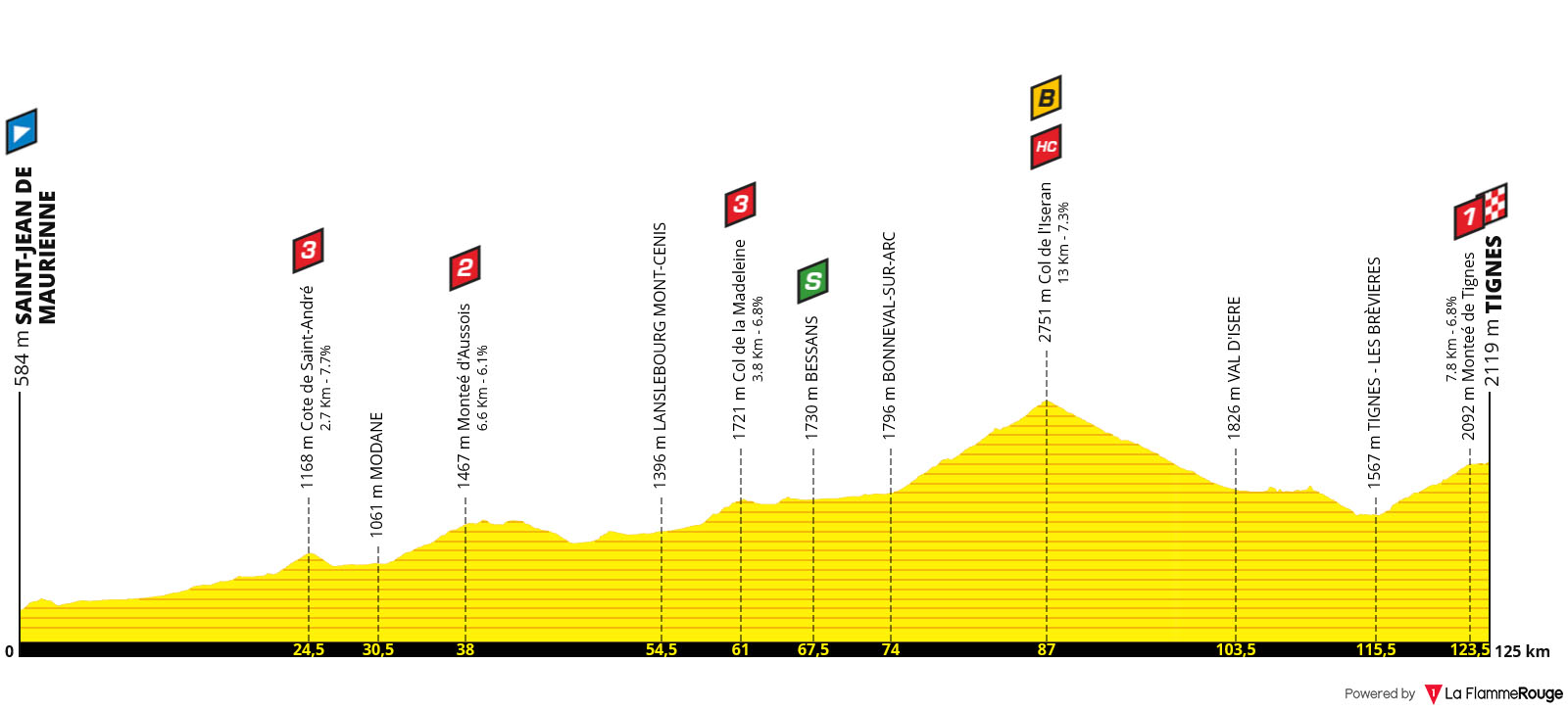 Perfil Etapa 19 - Tour de Francia 2019