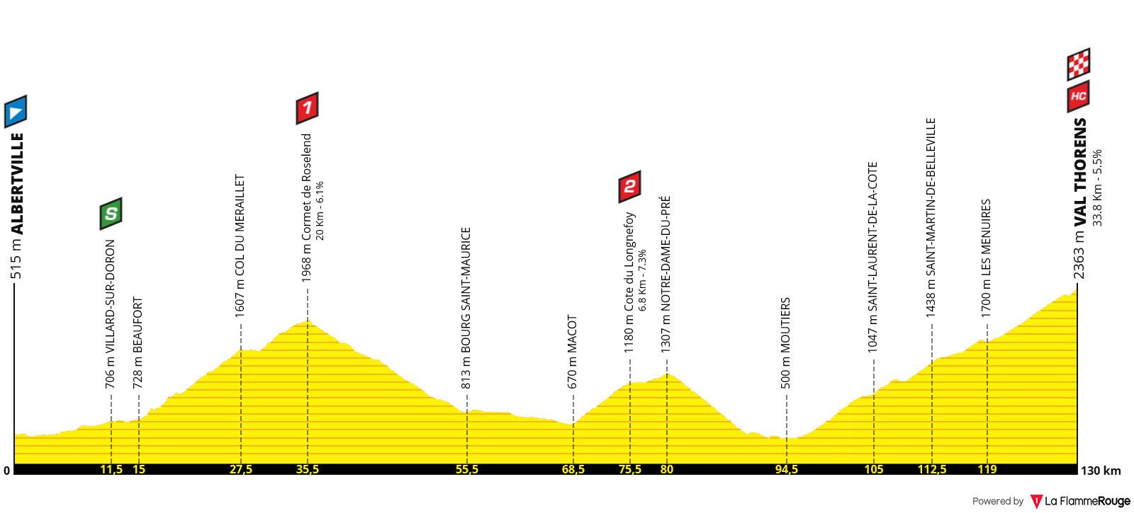 Perfil Etapa 20 - Tour de Francia 2019