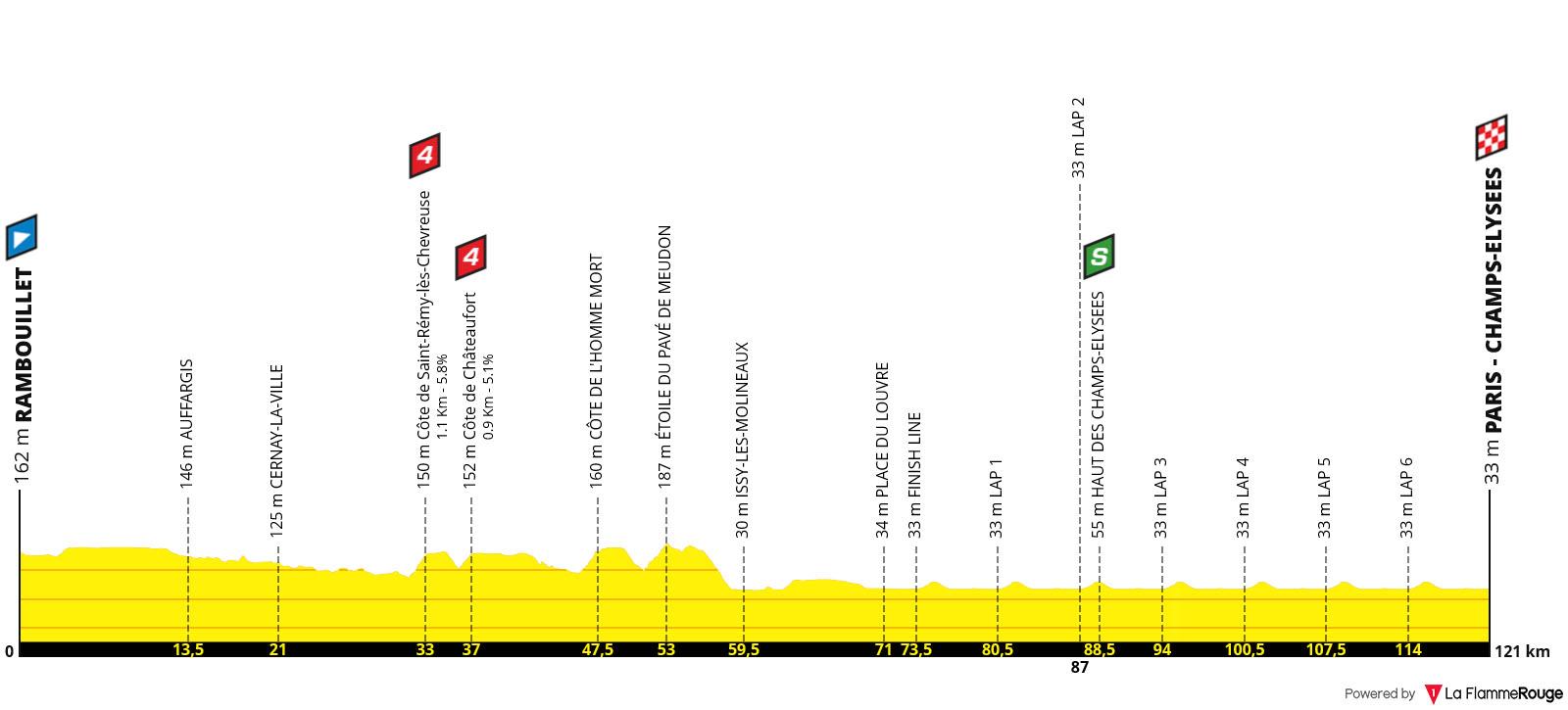 Perfil Etapa 21 - Tour de Francia 2019