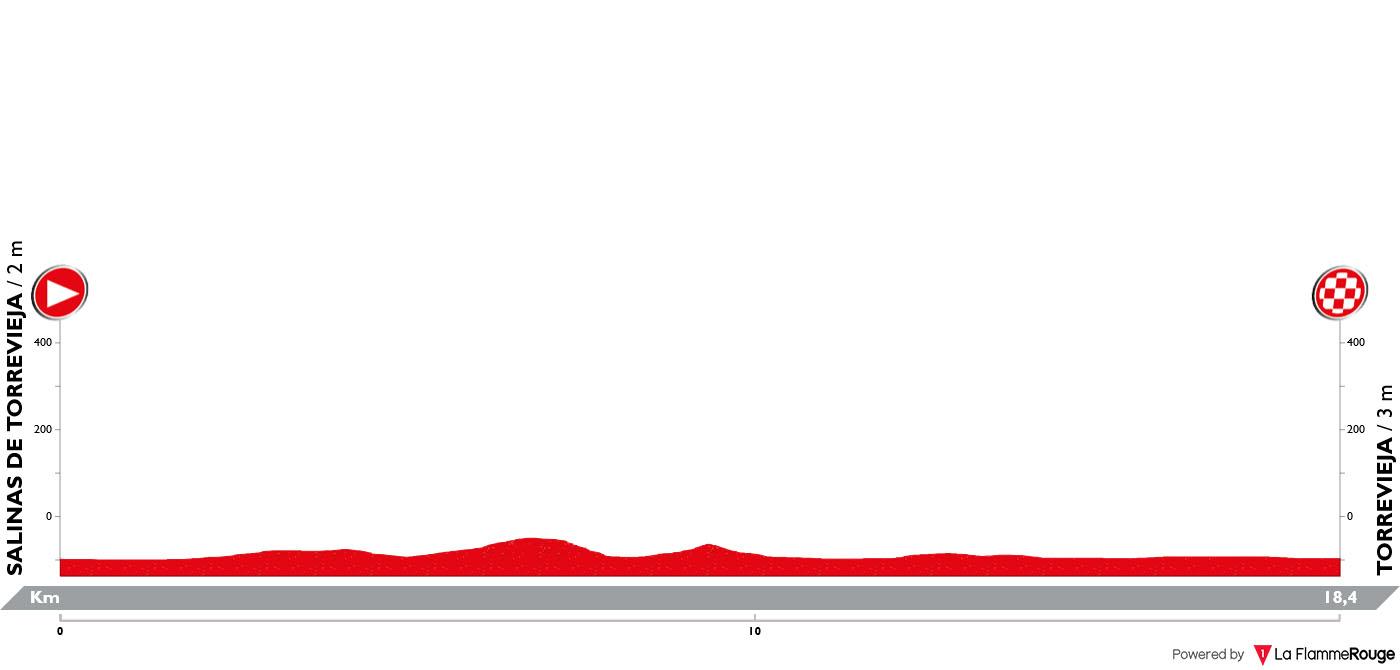 Perfil Etapa 01 Vuelta Espana 2019