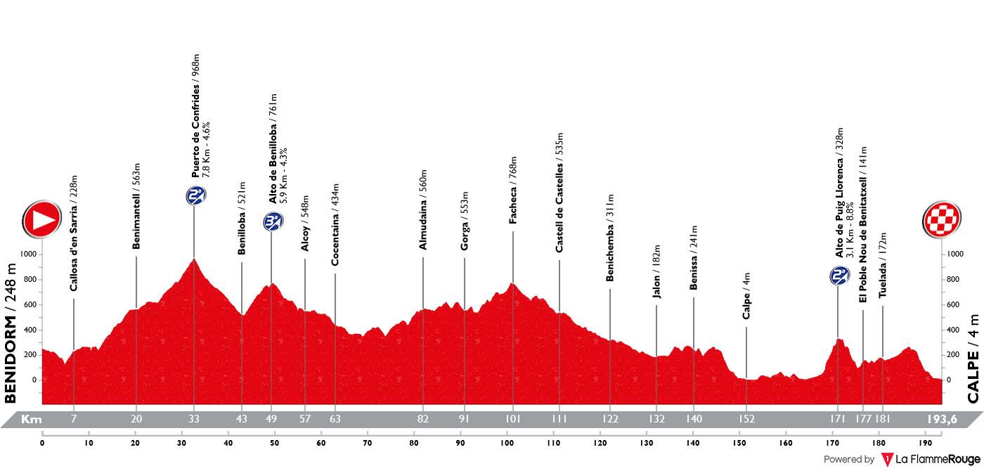 Perfil Etapa 02 Vuelta España 2019