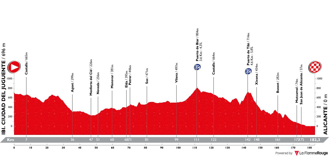 Perfil Etapa 03 Vuelta España 2019