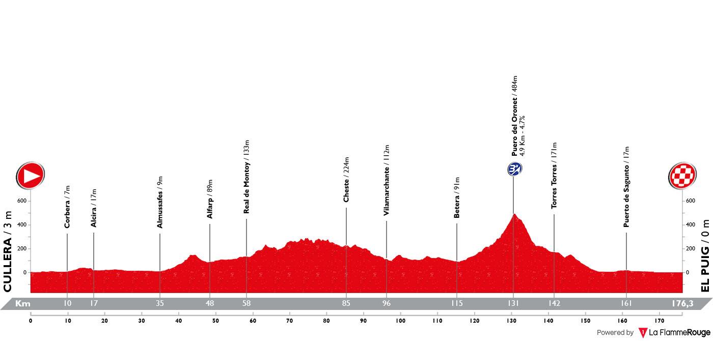 Perfil Etapa 04 Vuelta España 2019