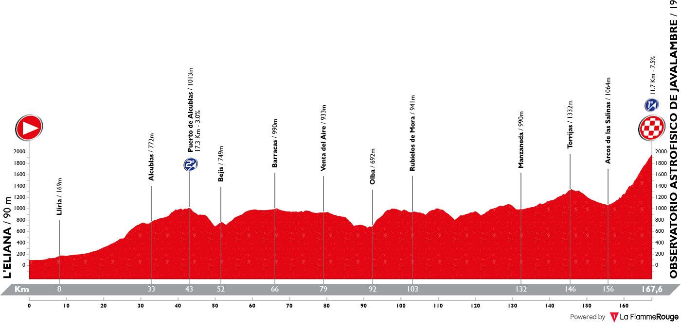 Perfil Etapa 05 Vuelta España 2019