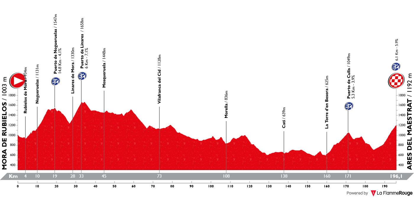 Perfil Etapa 06 Vuelta España 2019