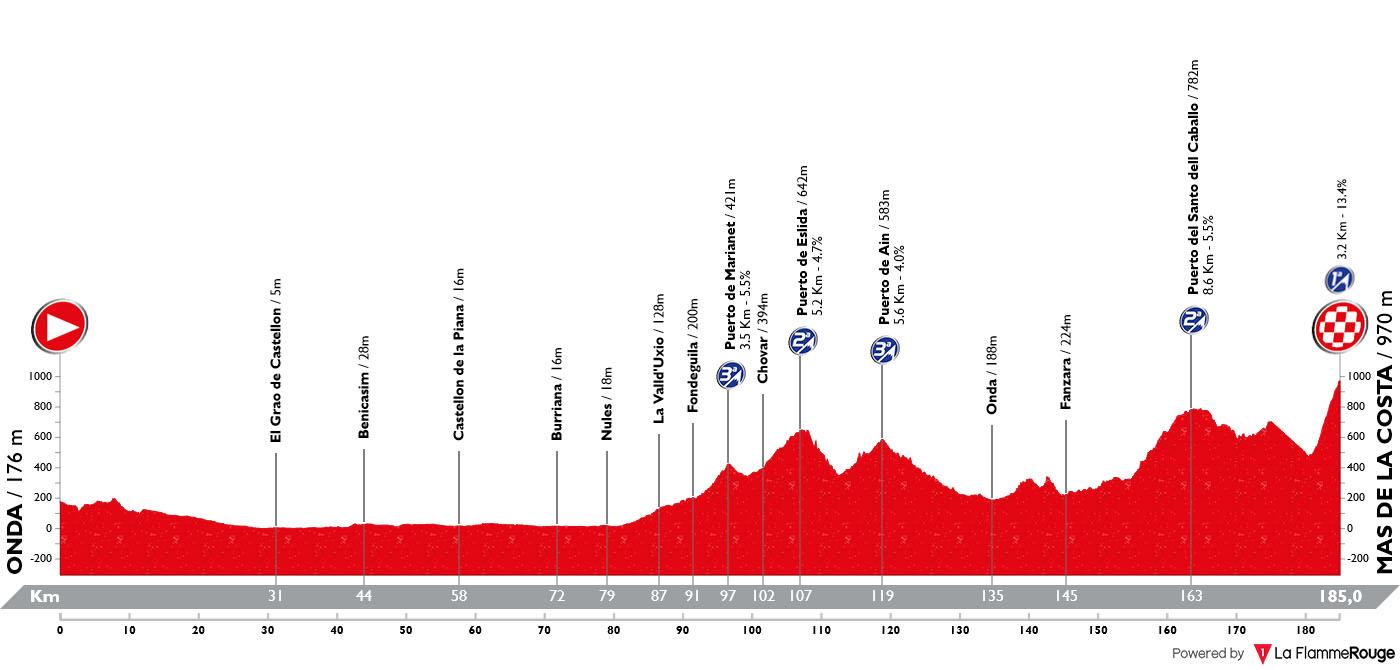 Perfil Etapa 07 Vuelta España 2019