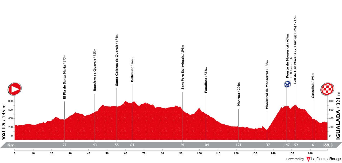 Perfil Etapa 08 Vuelta España 2019