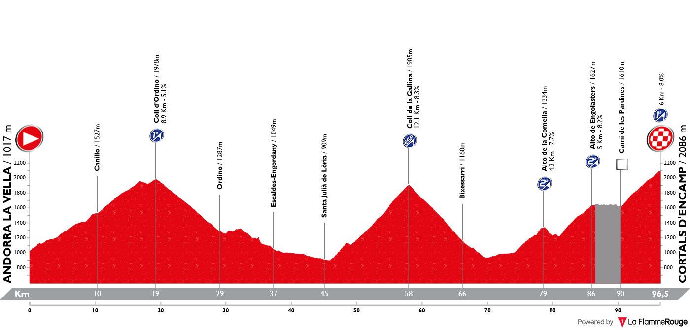 Perfil Etapa 09 Vuelta España 2019