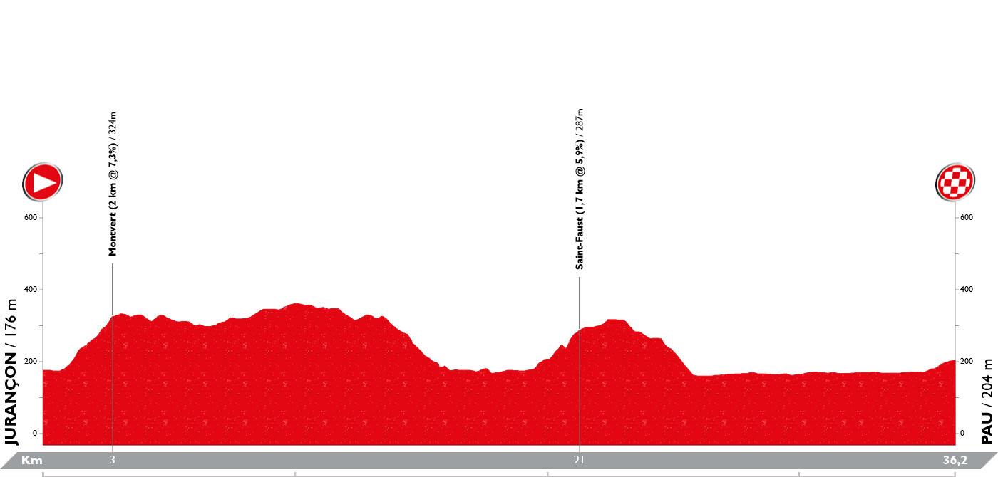 Perfil Etapa 11 Vuelta España 2019