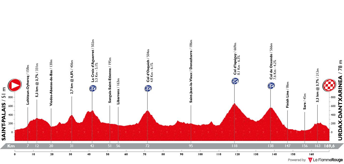 Perfil Etapa 10 Vuelta España 2019