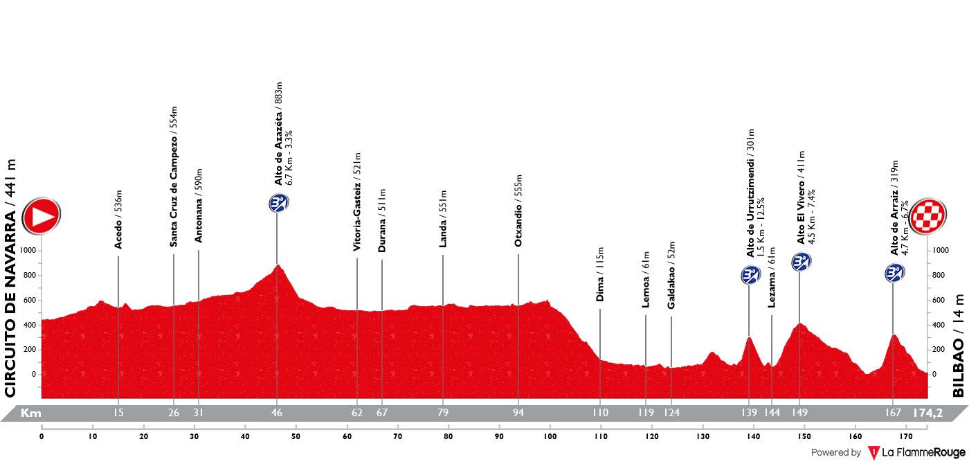 Perfil Etapa 12 Vuelta Espana 2019