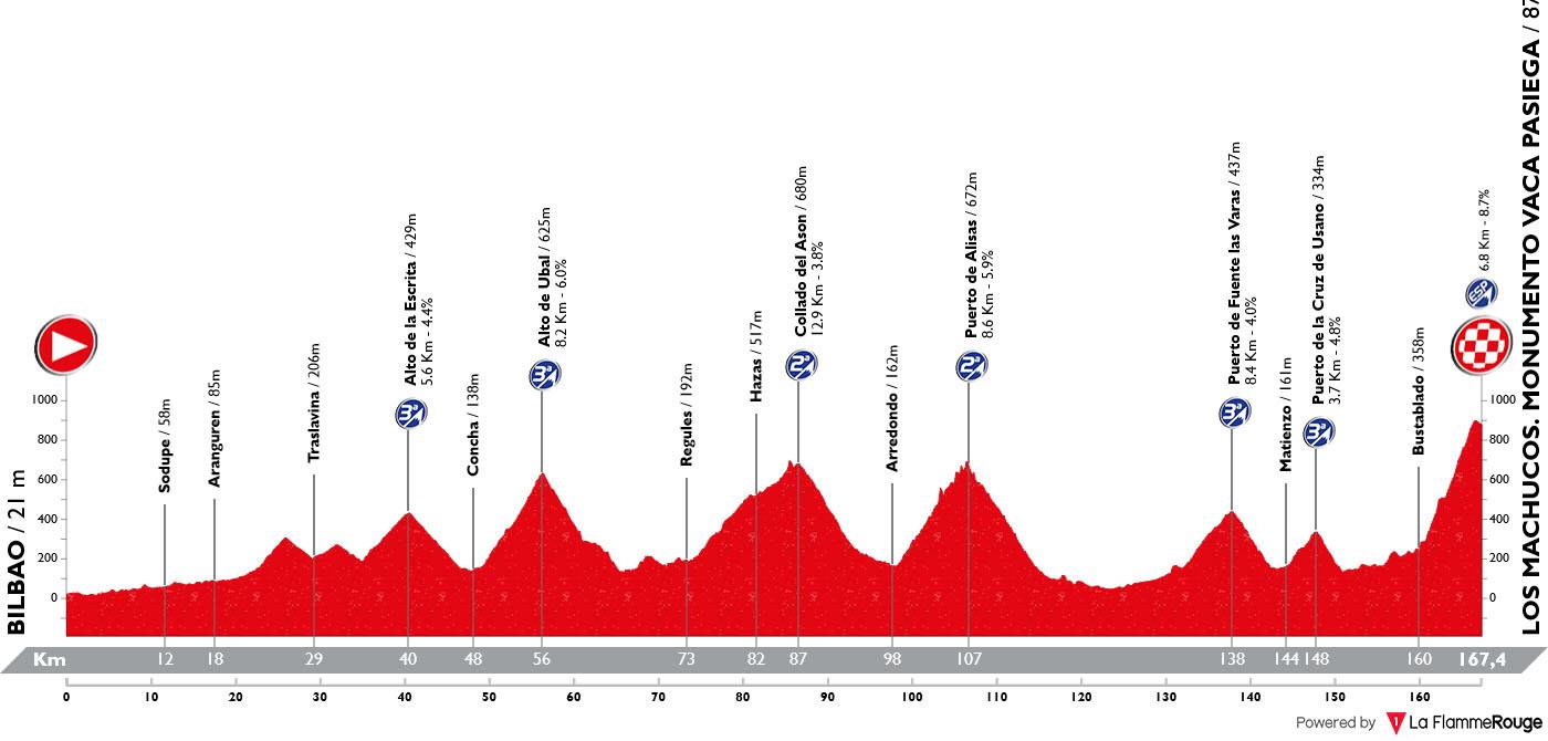 Perfil Etapa 13 Vuelta España 2019
