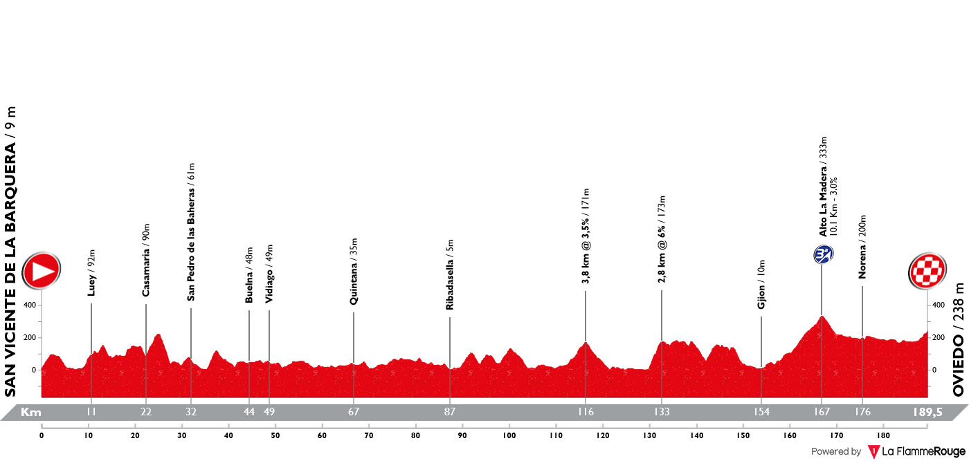 Perfil Etapa 14 Vuelta Espana 2019