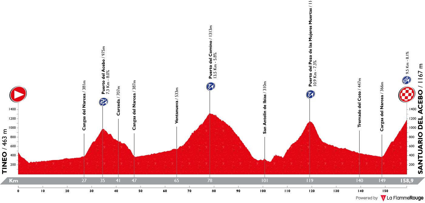 Perfil Etapa 15 Vuelta España 2019