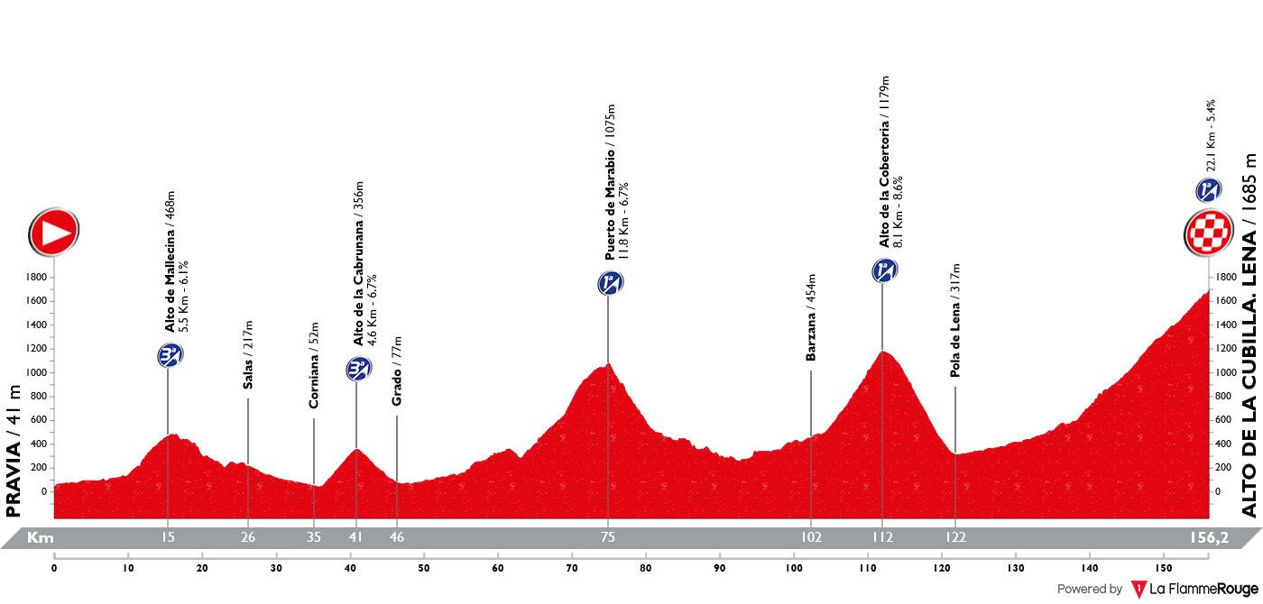 Perfil Etapa 16 Vuelta España 2019