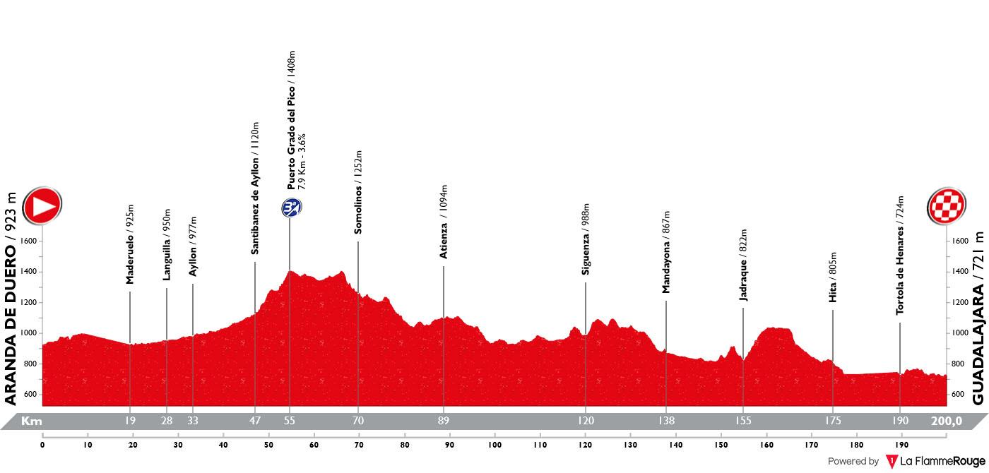 Perfil Etapa 17 Vuelta España 2019