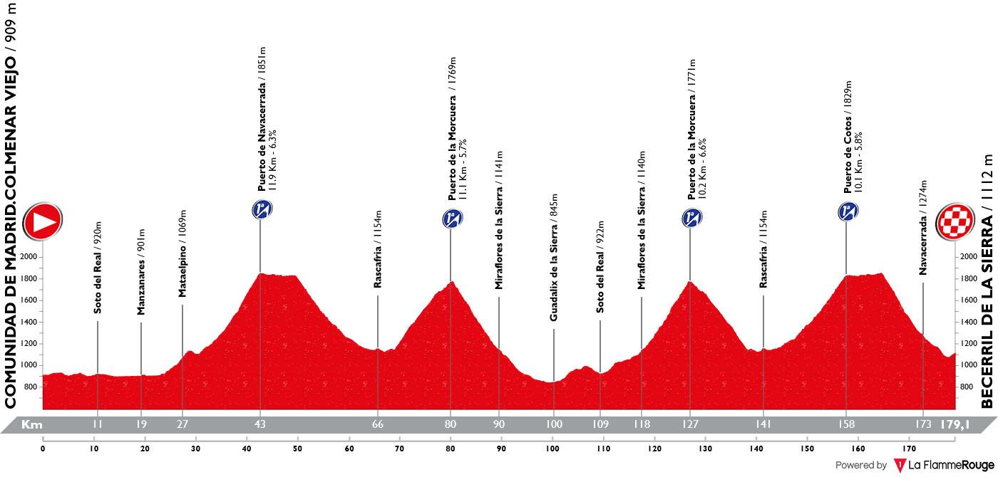 Perfil Etapa 18 Vuelta España 2019
