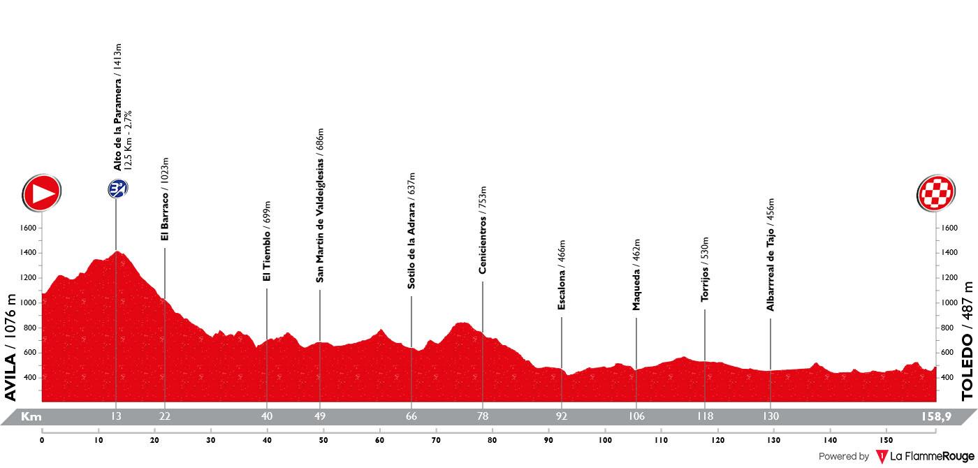 Perfil Etapa 19 Vuelta Espana 2019