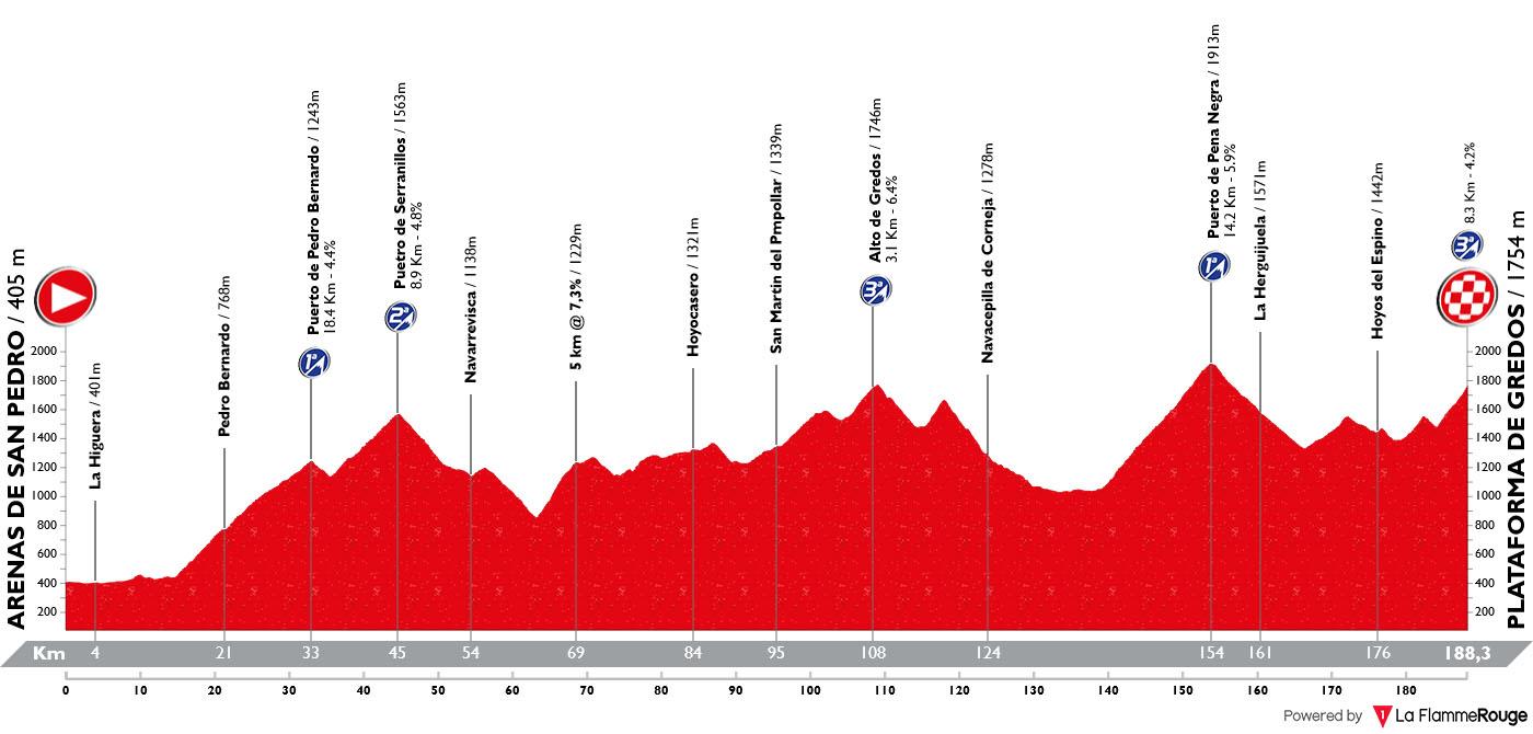 Perfil Etapa 20 Vuelta Espana 2019