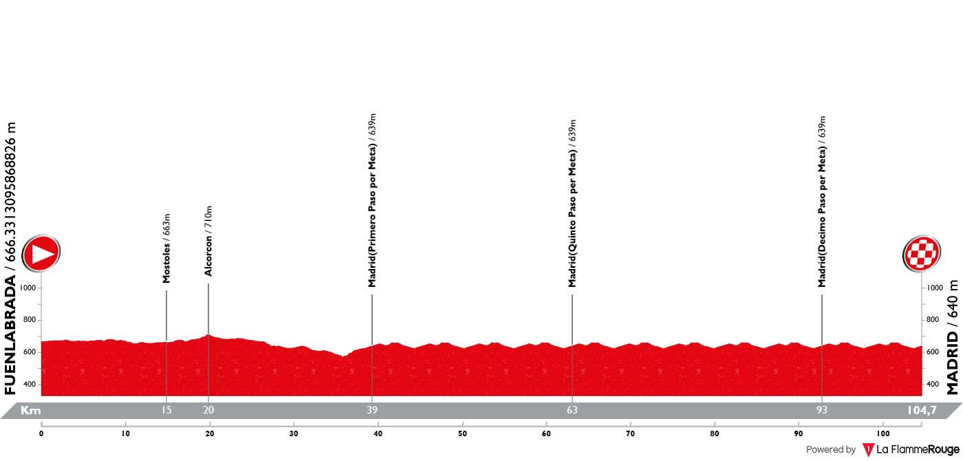Perfil Etapa 21 Vuelta Espana 2019