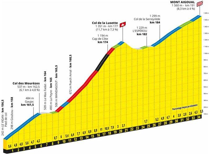 Col de la Lusette, Mont Aigoual - Tour de Francia 2020 - Etapa 06