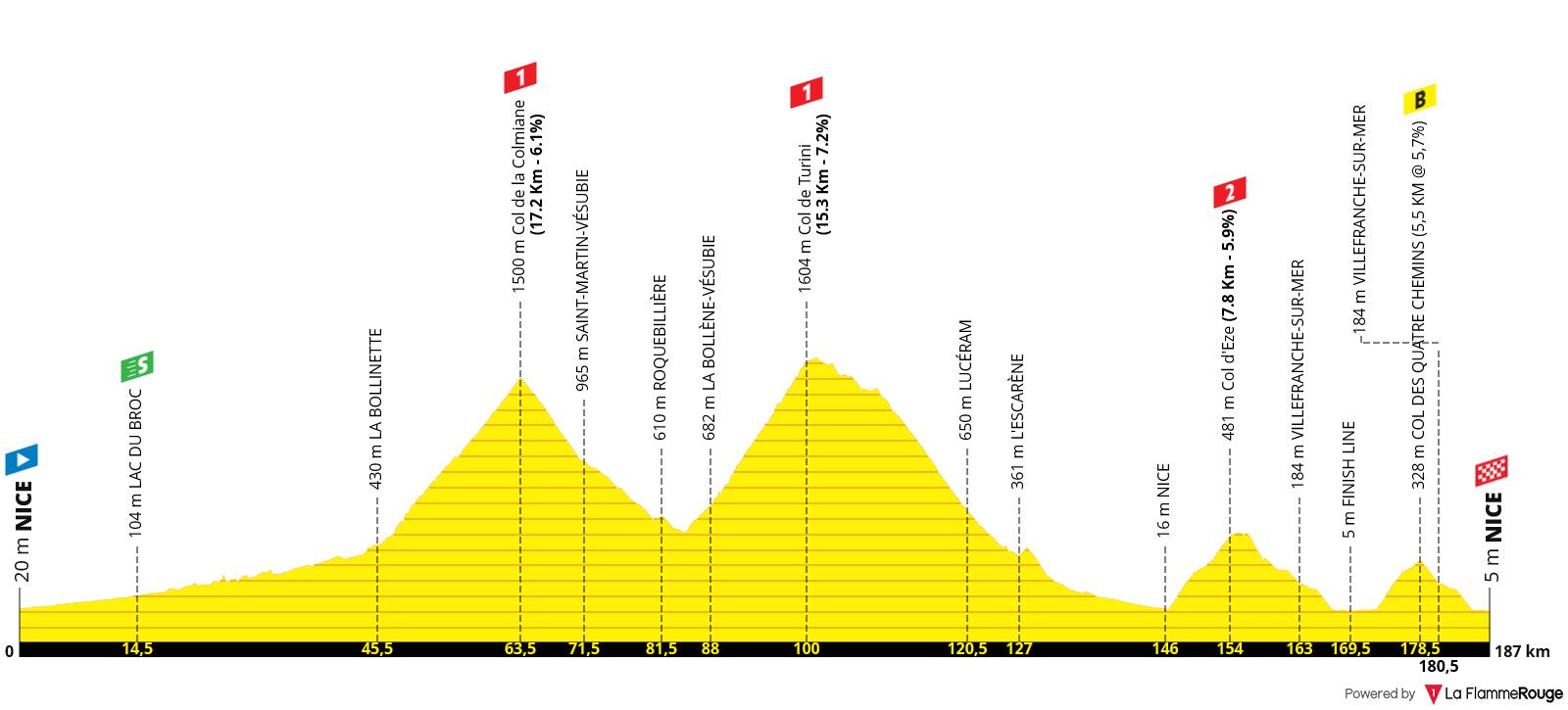 Etapa 02 - Tour de Francia 2020 - Niza (187km)