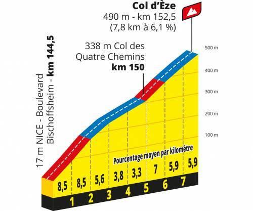 Col d Eze 2020
